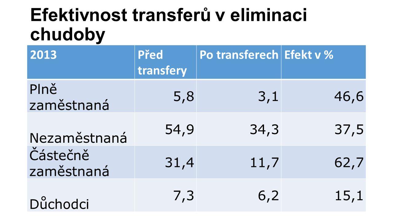 Efektivnost transferů v eliminaci chudoby 2013Před transfery Po transferechEfekt v % Plně zaměstnaná 5,83,146,6 Nezaměstnaná 54,934,337,5 Částečně zaměstnaná 31,411,762,7 Důchodci 7,36,215,1