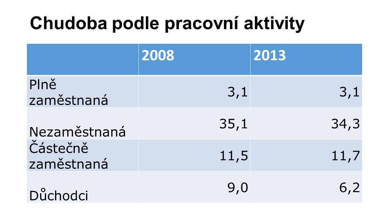 Chudoba podle pracovní aktivity 20082013 Plně zaměstnaná 3,1 Nezaměstnaná 35,134,3 Částečně zaměstnaná 11,511,7 Důchodci 9,06,2