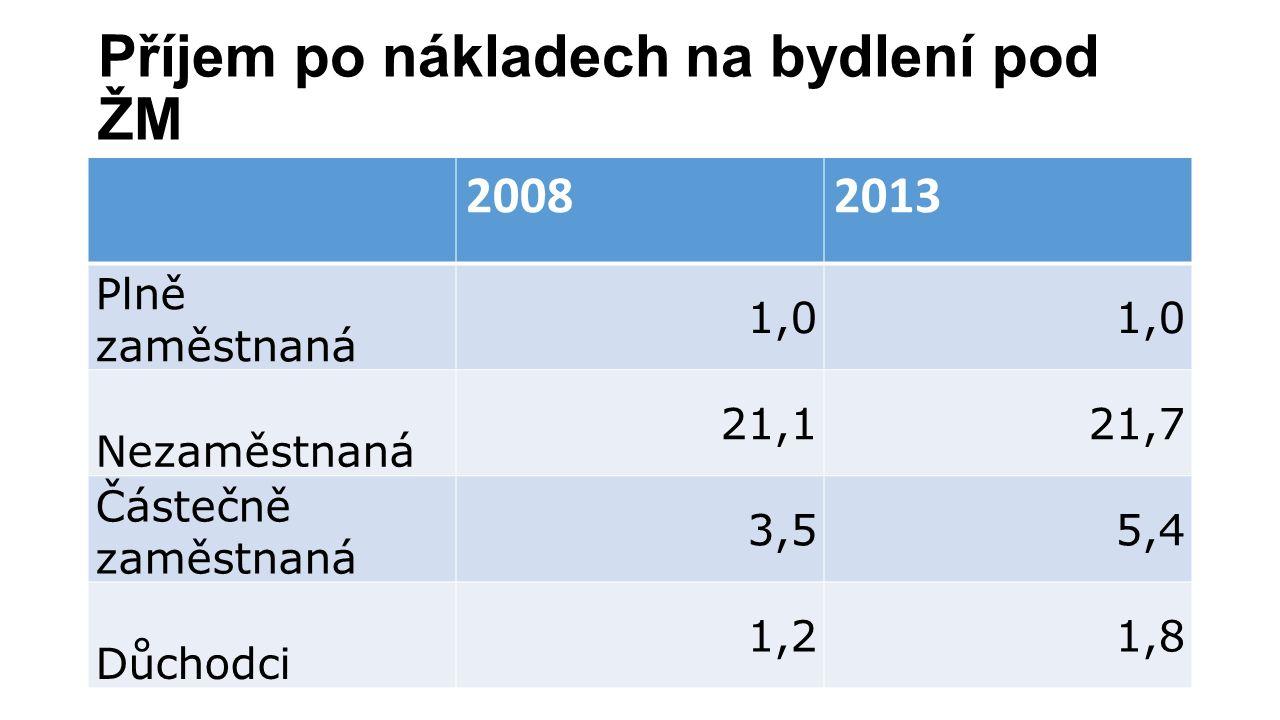 Příjem po nákladech na bydlení pod ŽM 20082013 Plně zaměstnaná 1,0 Nezaměstnaná 21,121,7 Částečně zaměstnaná 3,55,4 Důchodci 1,21,8