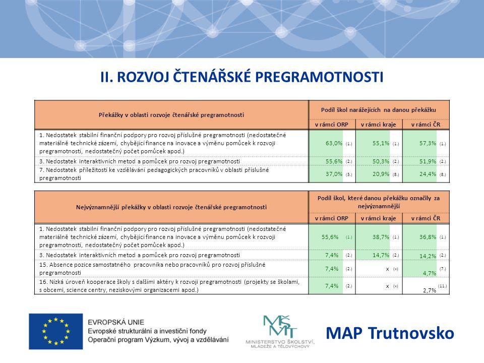 II. ROZVOJ ČTENÁŘSKÉ PREGRAMOTNOSTI MAP Trutnovsko Překážky v oblasti rozvoje čtenářské pregramotnosti Podíl škol narážejících na danou překážku v rám