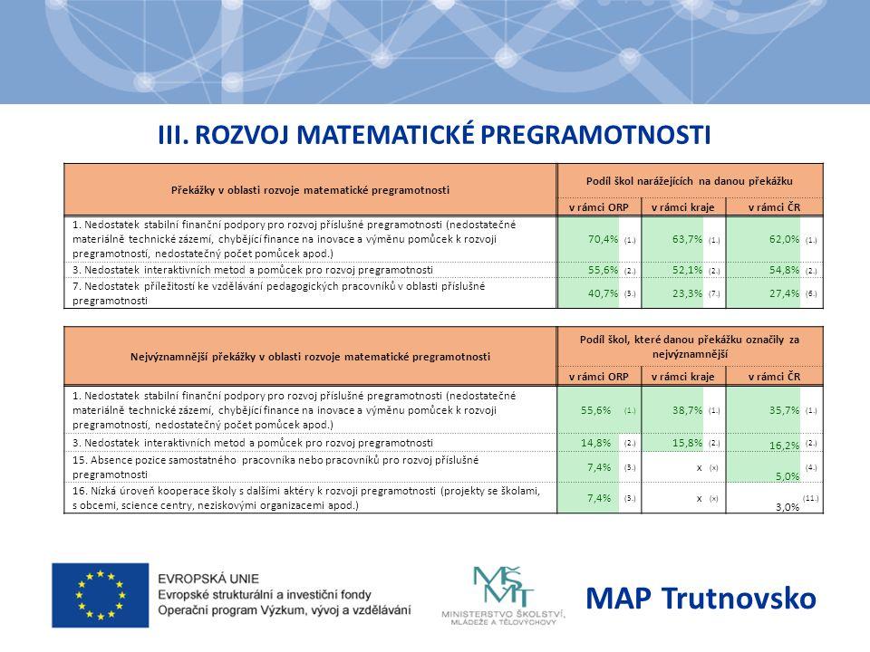 III. ROZVOJ MATEMATICKÉ PREGRAMOTNOSTI MAP Trutnovsko Překážky v oblasti rozvoje matematické pregramotnosti Podíl škol narážejících na danou překážku