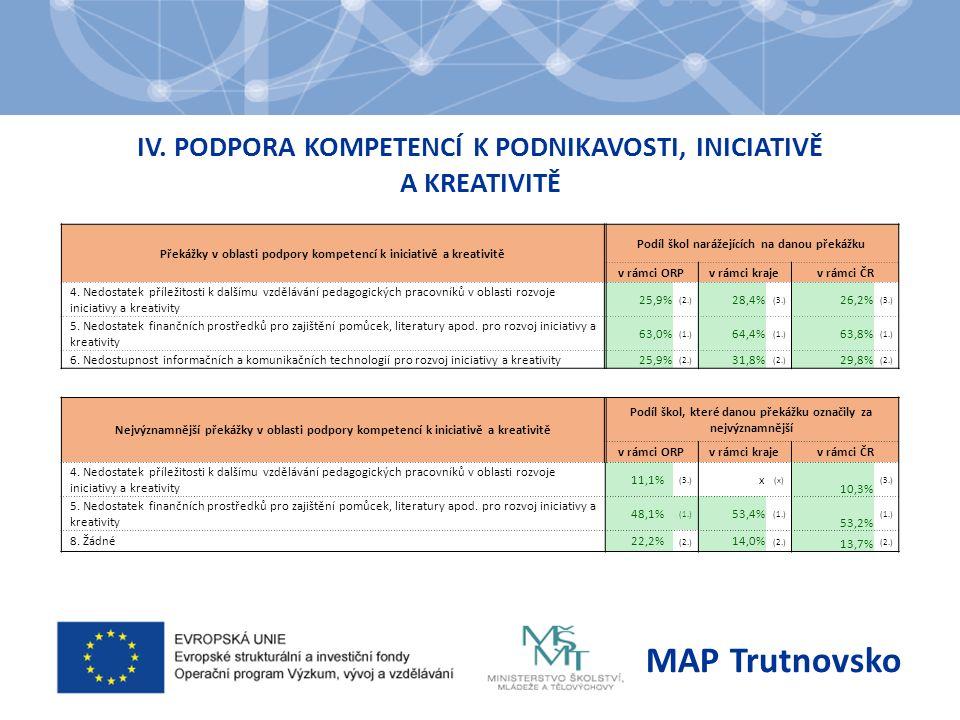 IV. PODPORA KOMPETENCÍ K PODNIKAVOSTI, INICIATIVĚ A KREATIVITĚ MAP Trutnovsko Překážky v oblasti podpory kompetencí k iniciativě a kreativitě Podíl šk