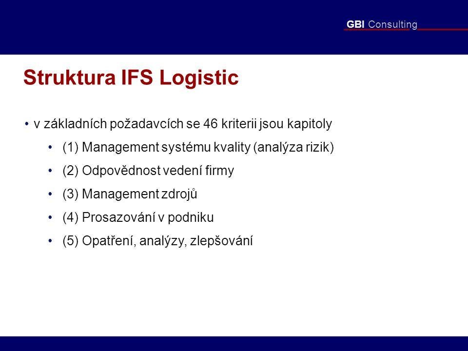 GBI Consulting Struktura IFS Logistic v základních požadavcích se 46 kriterii jsou kapitoly (1) Management systému kvality (analýza rizik) (2) Odpovědnost vedení firmy (3) Management zdrojů (4) Prosazování v podniku (5) Opatření, analýzy, zlepšování