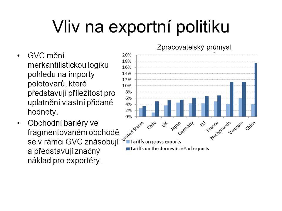Vliv na exportní politiku GVC mění merkantilistickou logiku pohledu na importy polotovarů, které představují příležitost pro uplatnění vlastní přidané hodnoty.