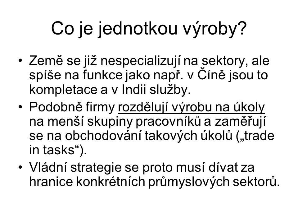 Podíl přidané hodnoty na hrubém exportu ČR dle odvětví 2009