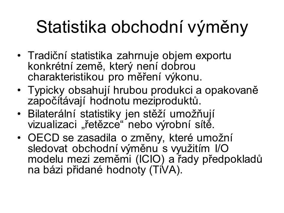 Statistika obchodní výměny Tradiční statistika zahrnuje objem exportu konkrétní země, který není dobrou charakteristikou pro měření výkonu. Typicky ob