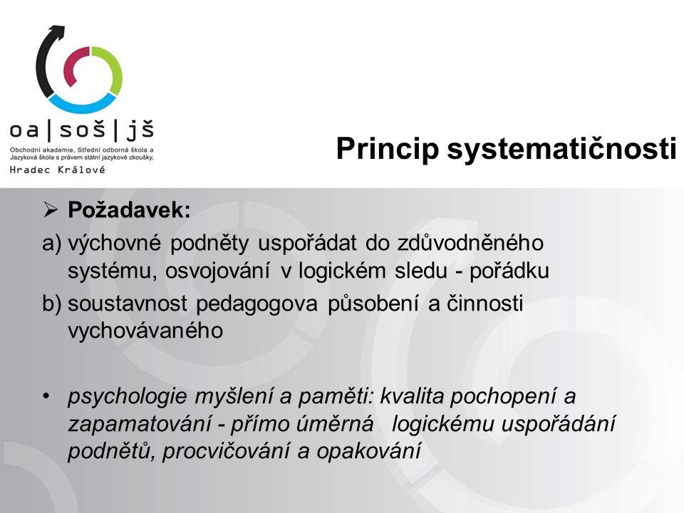 Princip systematičnosti  Požadavek: a)výchovné podněty uspořádat do zdůvodněného systému, osvojování v logickém sledu - pořádku b)soustavnost pedagog