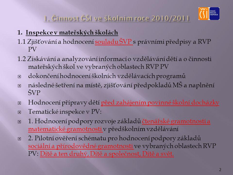 1. Inspekce v mateřských školách 1.1 Zjišťování a hodnocení souladu ŠVP s právními předpisy a RVP PV 1.2 Získávání a analyzování informací o vzděláván