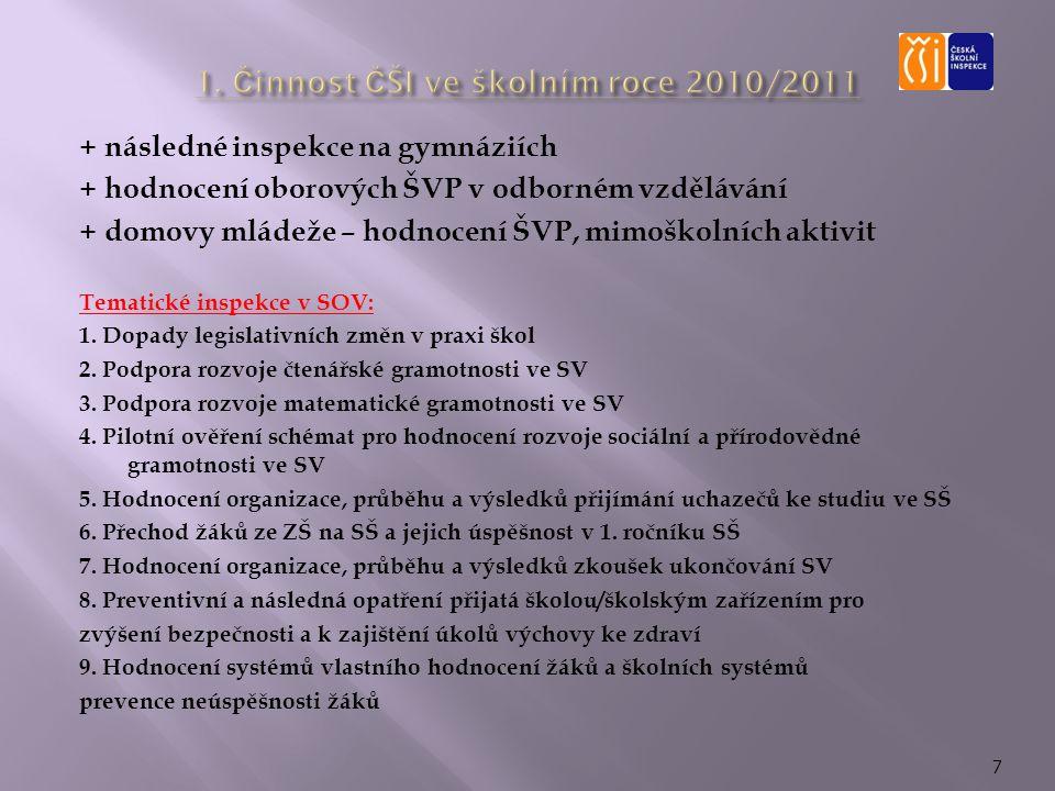 + následné inspekce na gymnáziích + hodnocení oborových ŠVP v odborném vzdělávání + domovy mládeže – hodnocení ŠVP, mimoškolních aktivit Tematické inspekce v SOV: 1.