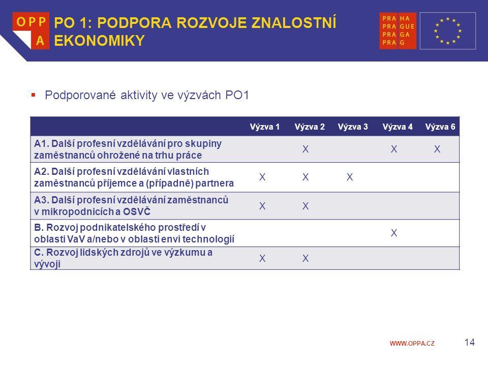 WWW.OPPA.CZ 14 PO 1: PODPORA ROZVOJE ZNALOSTNÍ EKONOMIKY  Podporované aktivity ve výzvách PO1 Výzva 1Výzva 2Výzva 3Výzva 4Výzva 6 A1.