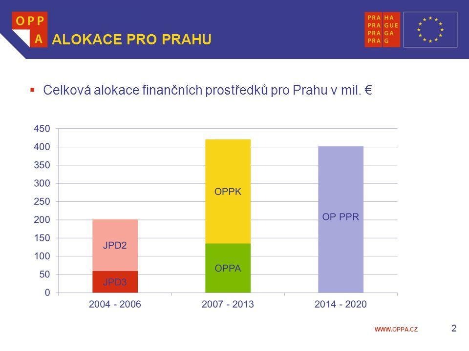 WWW.OPPA.CZ ALOKACE PRO PRAHU  Celková alokace finančních prostředků pro Prahu v mil. € 2