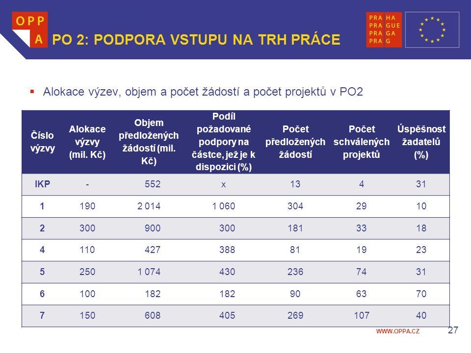 WWW.OPPA.CZ 27 PO 2: PODPORA VSTUPU NA TRH PRÁCE  Alokace výzev, objem a počet žádostí a počet projektů v PO2 Číslo výzvy Alokace výzvy (mil.