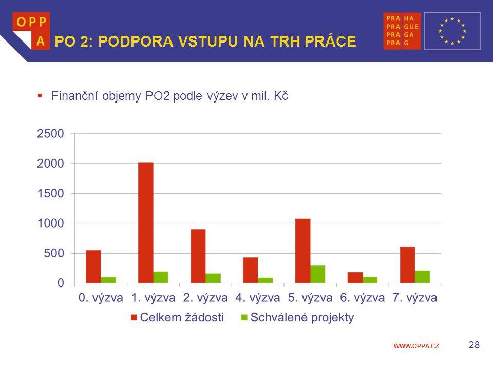 WWW.OPPA.CZ 28 PO 2: PODPORA VSTUPU NA TRH PRÁCE  Finanční objemy PO2 podle výzev v mil. Kč