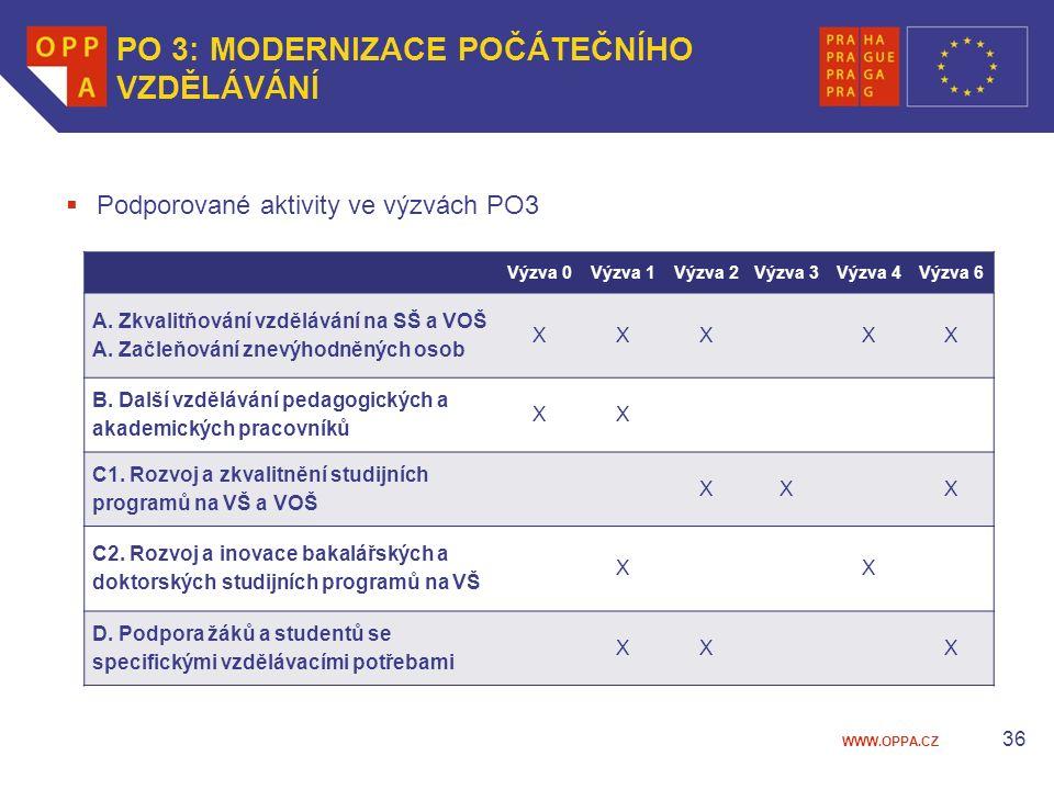 WWW.OPPA.CZ 36 PO 3: MODERNIZACE POČÁTEČNÍHO VZDĚLÁVÁNÍ  Podporované aktivity ve výzvách PO3 Výzva 0Výzva 1Výzva 2Výzva 3Výzva 4 Výzva 6 A.
