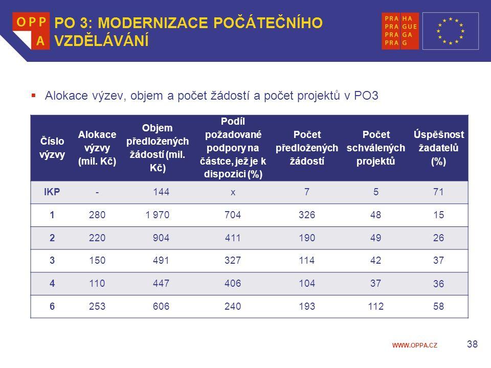 WWW.OPPA.CZ 38 PO 3: MODERNIZACE POČÁTEČNÍHO VZDĚLÁVÁNÍ  Alokace výzev, objem a počet žádostí a počet projektů v PO3 Číslo výzvy Alokace výzvy (mil.