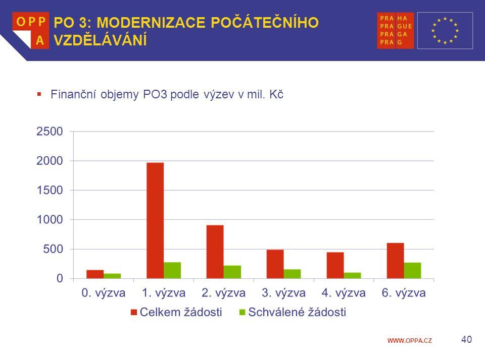 WWW.OPPA.CZ 40 PO 3: MODERNIZACE POČÁTEČNÍHO VZDĚLÁVÁNÍ  Finanční objemy PO3 podle výzev v mil. Kč