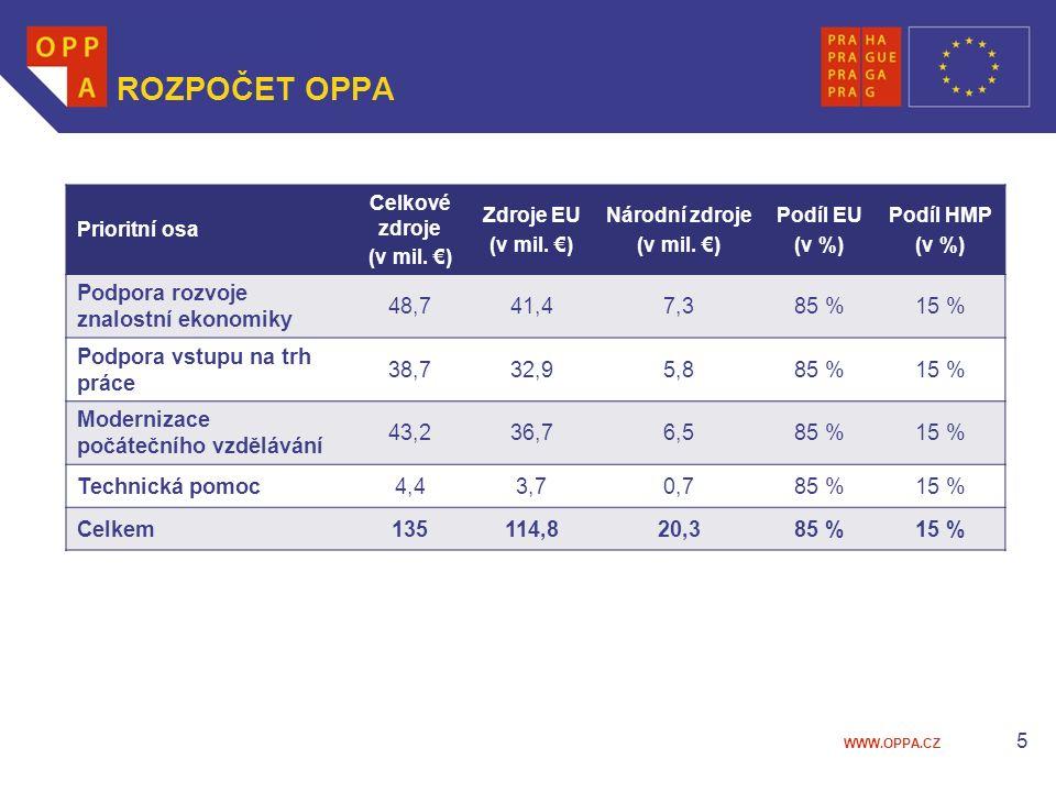 WWW.OPPA.CZ ROZPOČET OPPA Prioritní osa Celkové zdroje (v mil.