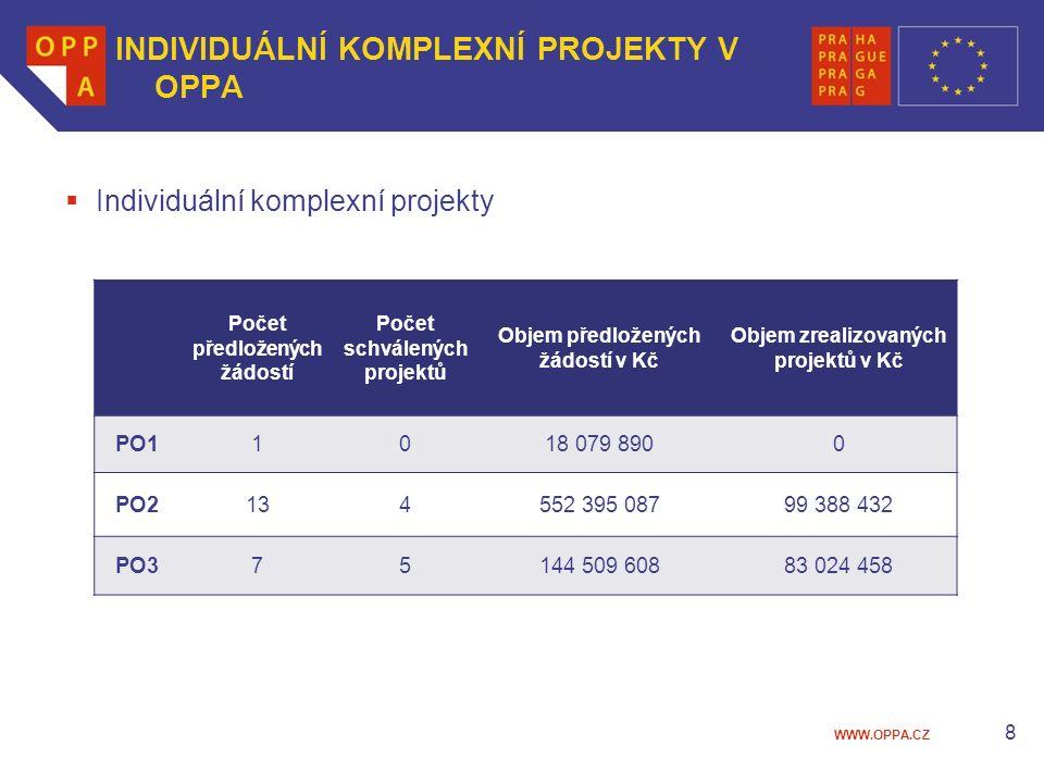 WWW.OPPA.CZ INDIVIDUÁLNÍ KOMPLEXNÍ PROJEKTY V OPPA  Individuální komplexní projekty 8 Počet předložených žádostí Počet schválených projektů Objem předložených žádostí v Kč Objem zrealizovaných projektů v Kč PO11018 079 8900 PO2134552 395 08799 388 432 PO375144 509 60883 024 458