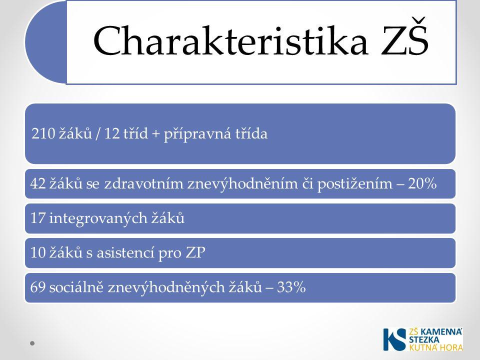 Charakteristika ZŠ 210 žáků / 12 tříd + přípravná třída 42 žáků se zdravotním znevýhodněním či postižením – 20%17 integrovaných žáků10 žáků s asistencí pro ZP69 sociálně znevýhodněných žáků – 33%