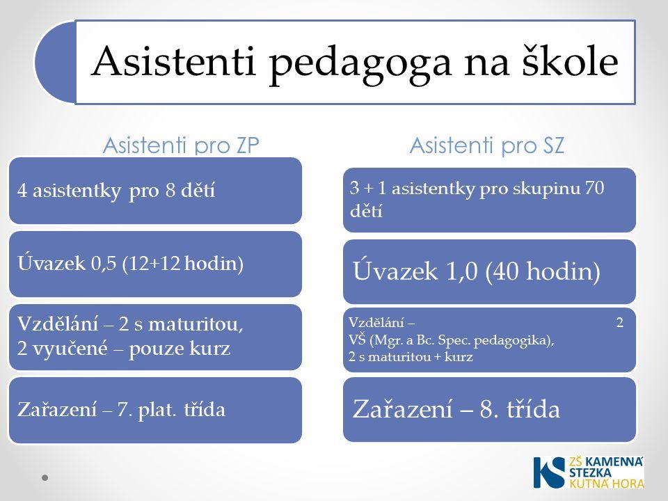 Asistenti pedagoga na škole Asistenti pro ZPAsistenti pro SZ 4 asistentky pro 8 dětíÚvazek 0,5 (12+12 hodin) Vzdělání – 2 s maturitou, 2 vyučené – pouze kurz Zařazení – 7.