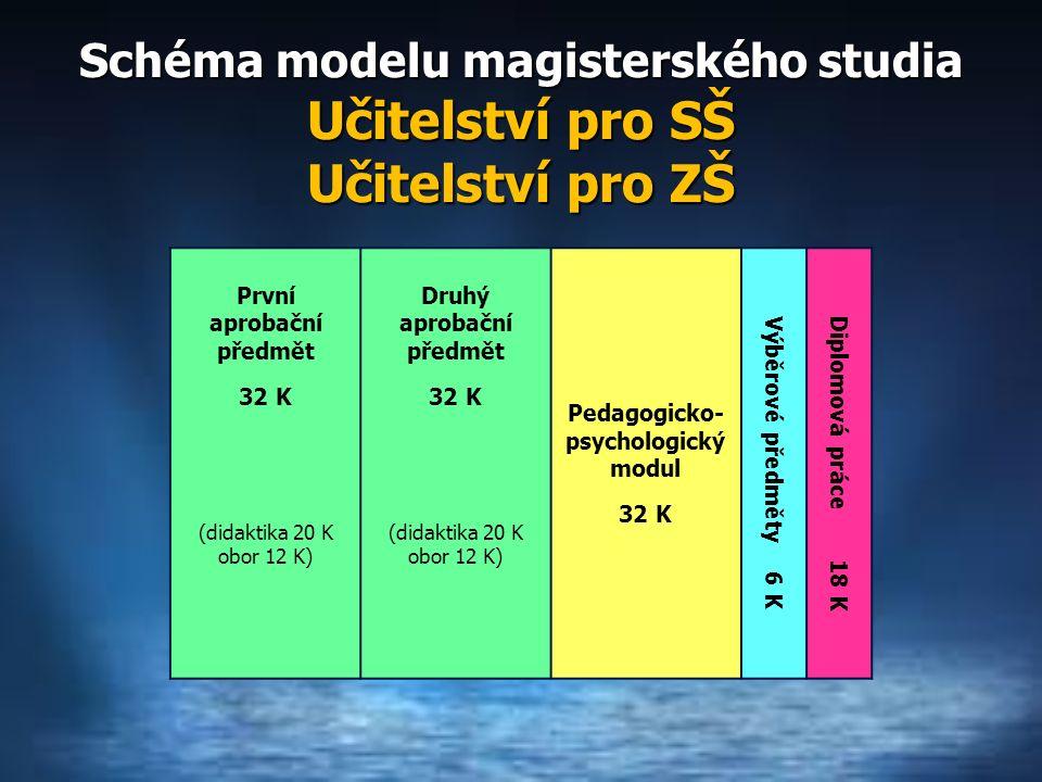 Schéma modelu magisterského studia Učitelství pro SŠ Učitelství pro ZŠ První aprobační předmět 32 K Druhý aprobační předmět 32 K Pedagogicko- psychologický modul 32 K Výběrové předměty 6 K Diplomová práce 18 K (didaktika 20 K obor 12 K) (didaktika 20 K obor 12 K)