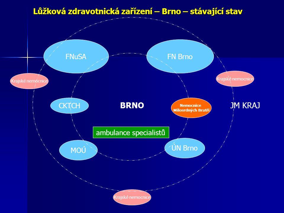 Lůžková zdravotnická zařízení – Brno – stávající stav FNuSAFN Brno CKTCH MOÚ ÚN Brno BRNOJM KRAJ ambulance specialistů Nemocnice Milosrdných Bratří Krajské nemocnice