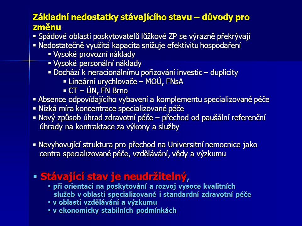  Spádové oblasti poskytovatelů lůžkové ZP se výrazně překrývají  Nedostatečně využitá kapacita snižuje efektivitu hospodaření  Vysoké provozní náklady  Vysoké personální náklady  Dochází k neracionálnímu pořizování investic – duplicity  Lineární urychlovače – MOÚ, FNsA  CT – ÚN, FN Brno  Absence odpovídajícího vybavení a komplementu specializované péče  Nízká míra koncentrace specializované péče  Nový způsob úhrad zdravotní péče – přechod od paušální referenční úhrady na kontraktace za výkony a služby úhrady na kontraktace za výkony a služby  Nevyhovující struktura pro přechod na Universitní nemocnice jako centra specializované péče, vzdělávání, vědy a výzkumu centra specializované péče, vzdělávání, vědy a výzkumu  Stávající stav je neudržitelný,  při orientaci na poskytování a rozvoj vysoce kvalitních služeb v oblasti specializované i standardní zdravotní péče služeb v oblasti specializované i standardní zdravotní péče  v oblasti vzdělávání a výzkumu  v ekonomicky stabilních podmínkách Základní nedostatky stávajícího stavu – důvody pro změnu