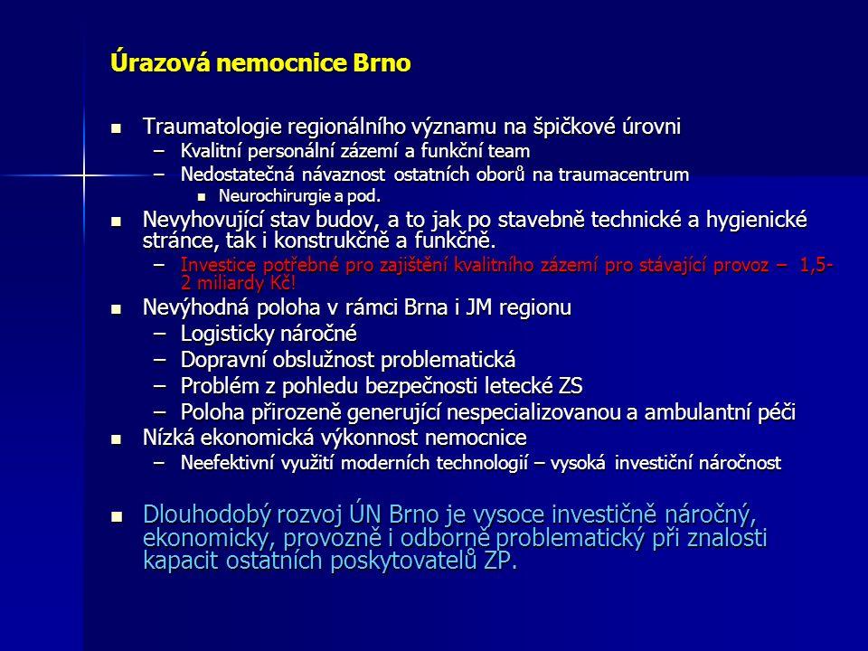 Úrazová nemocnice Brno Traumatologie regionálního významu na špičkové úrovni Traumatologie regionálního významu na špičkové úrovni –Kvalitní personální zázemí a funkční team –Nedostatečná návaznost ostatních oborů na traumacentrum Neurochirurgie a pod.