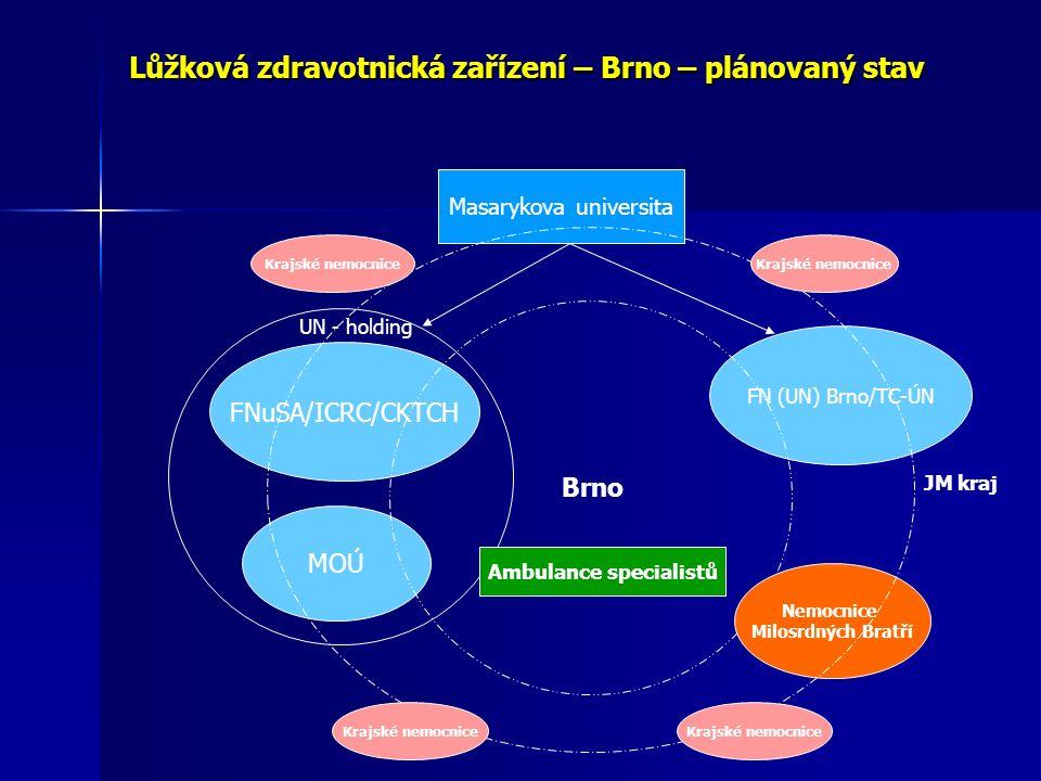 Lůžková zdravotnická zařízení – Brno – plánovaný stav FNuSA/ICRC/CKTCH FN (UN) Brno/TC-ÚN Masarykova universita MOÚ UN - holding Brno Nemocnice Milosrdných Bratří Ambulance specialistů JM kraj Krajské nemocnice
