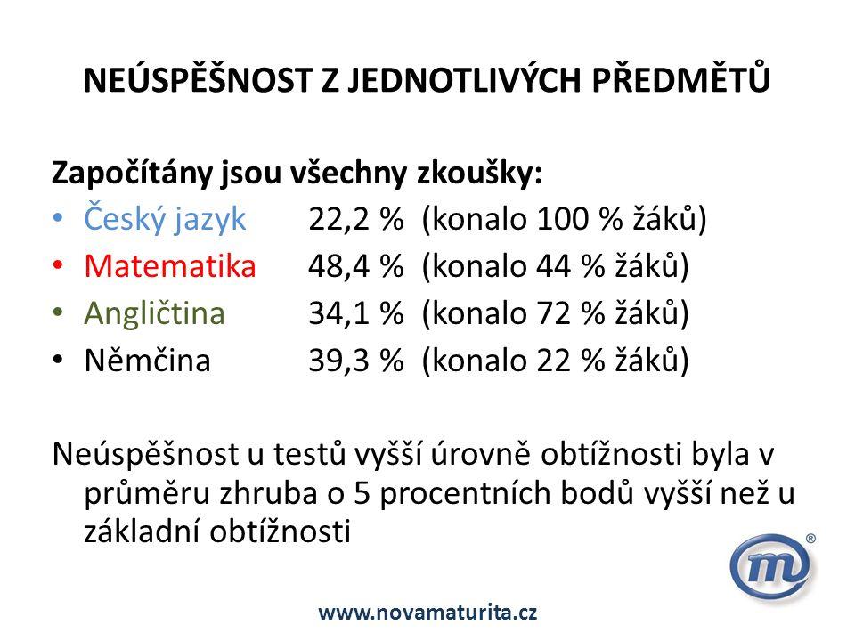NEÚSPĚŠNOST Z JEDNOTLIVÝCH PŘEDMĚTŮ Započítány jsou všechny zkoušky: Český jazyk22,2 % (konalo 100 % žáků) Matematika48,4 % (konalo 44 % žáků) Angličtina34,1 % (konalo 72 % žáků) Němčina39,3 % (konalo 22 % žáků) Neúspěšnost u testů vyšší úrovně obtížnosti byla v průměru zhruba o 5 procentních bodů vyšší než u základní obtížnosti www.novamaturita.cz