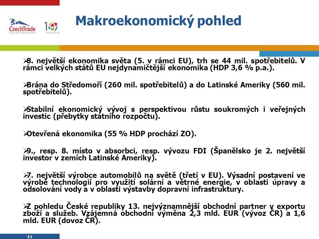 13 Makroekonomický pohled  8. největší ekonomika světa (5. v rámci EU), trh se 44 mil. spotřebitelů. V rámci velkých států EU nejdynamičtější ekonomi
