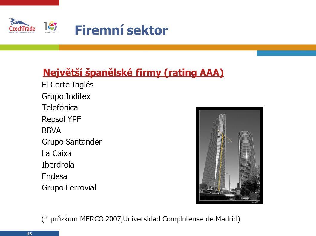 15 Firemní sektor  Největší španělské firmy (rating AAA)  El Corte Inglés  Grupo Inditex  Telefónica  Repsol YPF  BBVA  Grupo Santander  La Ca