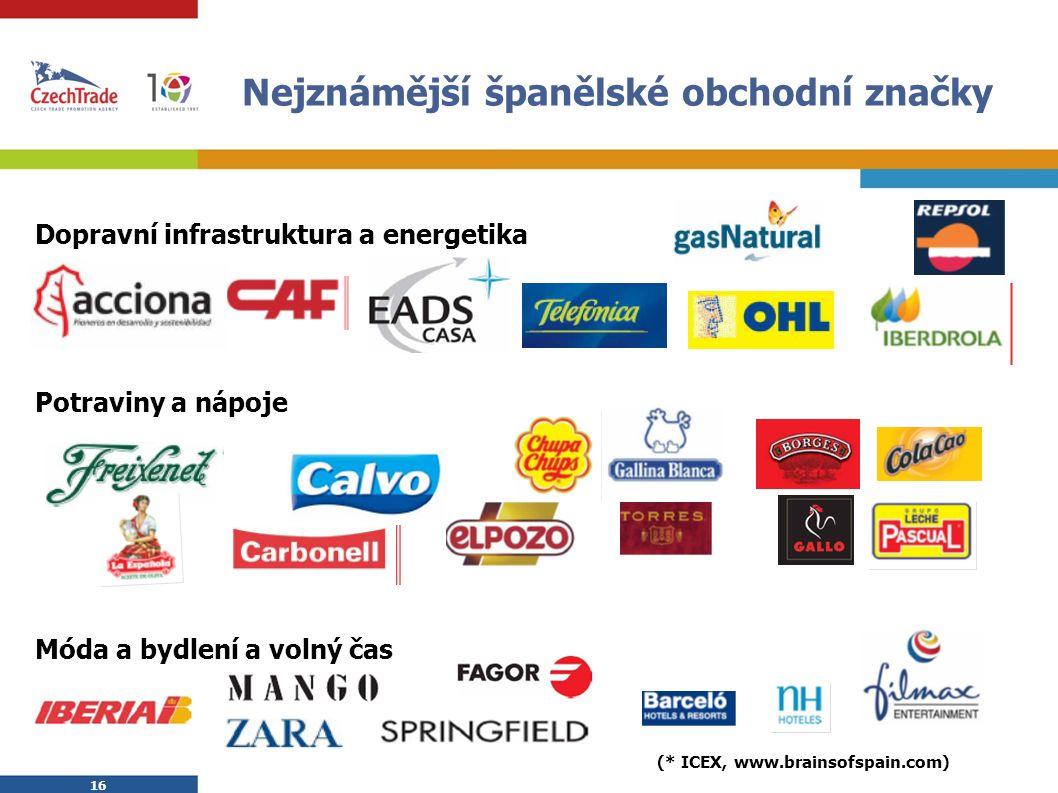 16 Nejznámější španělské obchodní značky  Dopravní infrastruktura a energetika  Potraviny a nápoje  Móda a bydlení a volný čas  (* ICEX, www.brainsofspain.com)