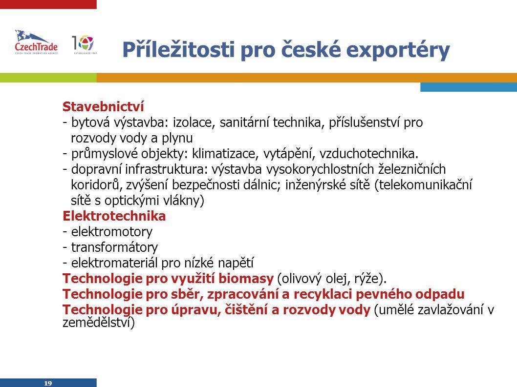 19 Příležitosti pro české exportéry  Stavebnictví  - bytová výstavba: izolace, sanitární technika, příslušenství pro  rozvody vody a plynu  - průmyslové objekty: klimatizace, vytápění, vzduchotechnika.