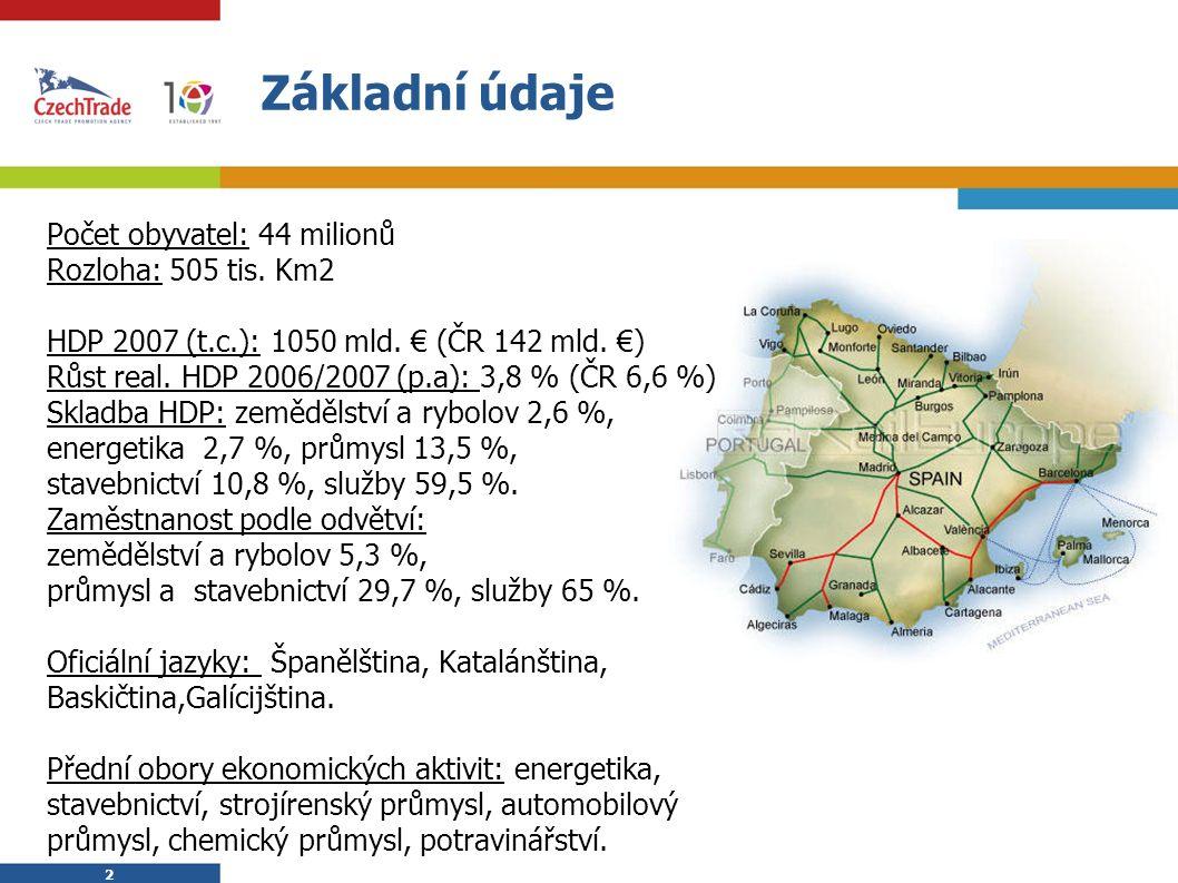 2 2 Základní údaje  Počet obyvatel: 44 milionů  Rozloha: 505 tis. Km2  HDP 2007 (t.c.): 1050 mld. € (ČR 142 mld. €)  Růst real. HDP 2006/2007 (p.a