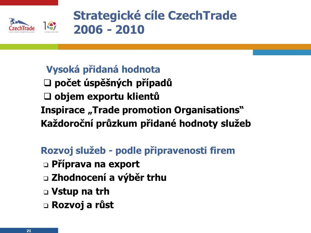 """21 Strategické cíle CzechTrade 2006 - 2010  Vysoká přidaná hodnota  počet úspěšných případů  objem exportu klientů Inspirace """"Trade promotion Organisations Každoroční průzkum přidané hodnoty služeb Rozvoj služeb - podle připravenosti firem  Příprava na export  Zhodnocení a výběr trhu  Vstup na trh  Rozvoj a růst"""