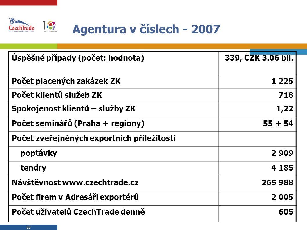 27 Agentura v číslech - 2007 Úspěšné případy (počet; hodnota)339, CZK 3.06 bil. Počet placených zakázek ZK1 225 Počet klientů služeb ZK718 Spokojenost