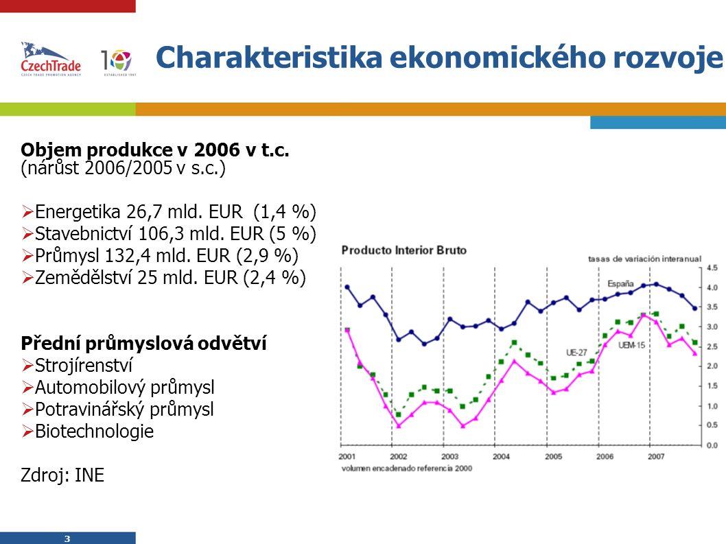 3 3 Charakteristika ekonomického rozvoje Objem produkce v 2006 v t.c. (nárůst 2006/2005 v s.c.)  Energetika 26,7 mld. EUR (1,4 %)  Stavebnictví 106,