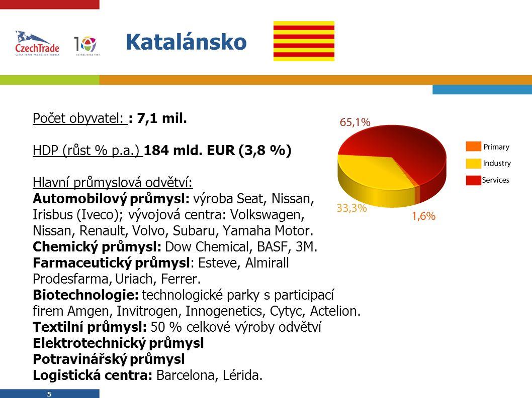 5 5 Katalánsko  Počet obyvatel: : 7,1 mil.  HDP (růst % p.a.) 184 mld. EUR (3,8 %)  Hlavní průmyslová odvětví:  Automobilový průmysl: výroba Seat,