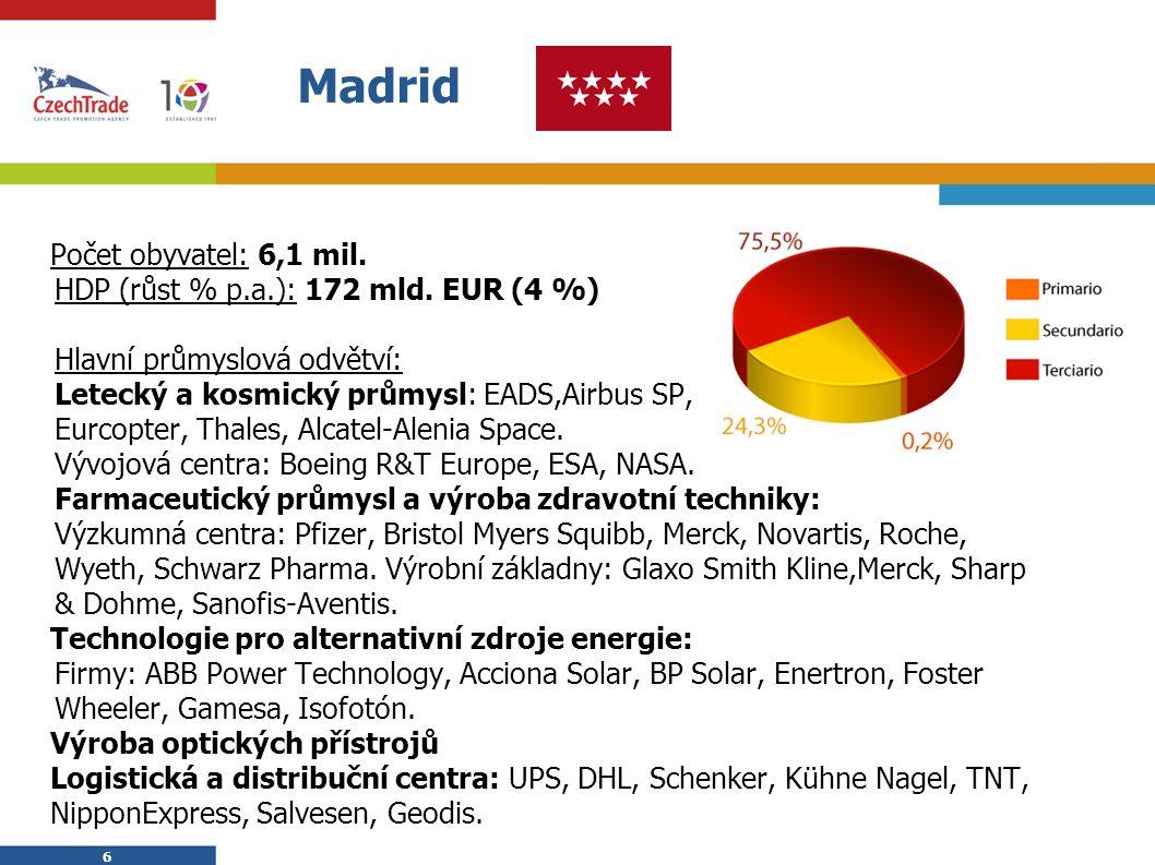 6 6 Madrid Počet obyvatel: 6,1 mil.  HDP (růst % p.a.): 172 mld. EUR (4 %)  Hlavní průmyslová odvětví:  Letecký a kosmický průmysl: EADS,Airbus SP,