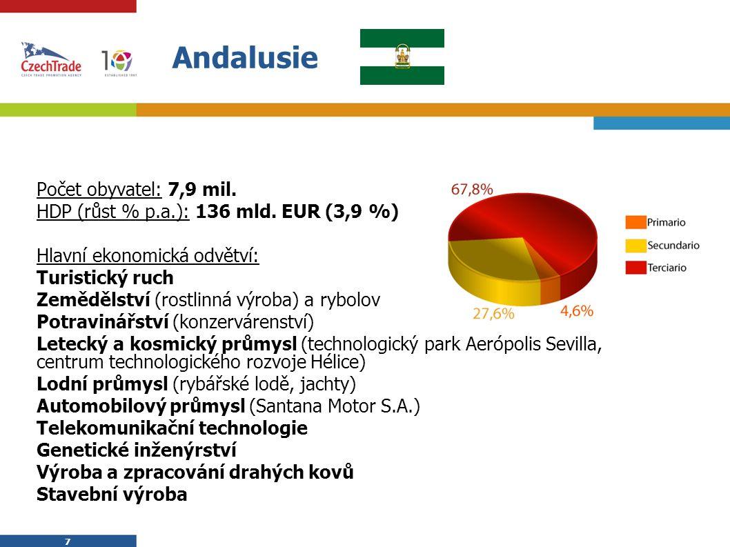 7 7 Andalusie Počet obyvatel: 7,9 mil. HDP (růst % p.a.): 136 mld. EUR (3,9 %) Hlavní ekonomická odvětví: Turistický ruch Zemědělství (rostlinná výrob
