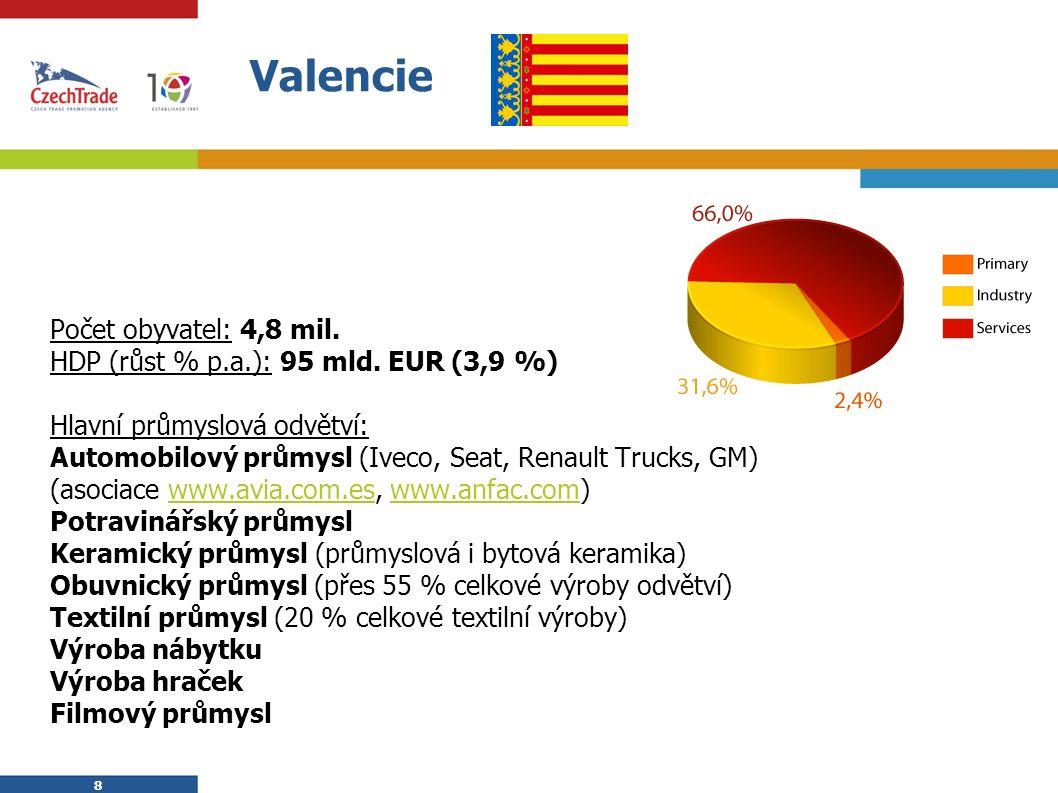 8 8 Valencie  Počet obyvatel: 4,8 mil.  HDP (růst % p.a.): 95 mld. EUR (3,9 %)  Hlavní průmyslová odvětví:  Automobilový průmysl (Iveco, Seat, Ren