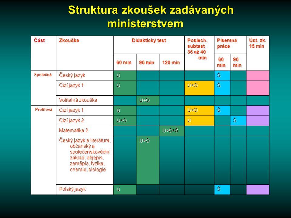 ČástZkouška Didaktický test Poslech.subtest 35 až 40 min Písemnápráce Úst.