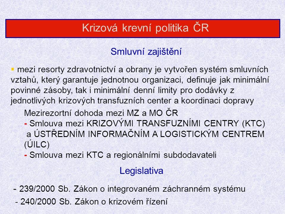 Smluvní zajištění Krizová krevní politika ČR Mezirezortní dohoda mezi MZ a MO ČR - Smlouva mezi KRIZOVÝMI TRANSFUZNÍMI CENTRY (KTC) a ÚSTŘEDNÍM INFORMAČNÍM A LOGISTICKÝM CENTREM (ÚILC) - Smlouva mezi KTC a regionálními subdodavateli  mezi resorty zdravotnictví a obrany je vytvořen systém smluvních vztahů, který garantuje jednotnou organizaci, definuje jak minimální povinné zásoby, tak i minimální denní limity pro dodávky z jednotlivých krizových transfuzních center a koordinaci dopravy Legislativa - 239/2000 Sb.