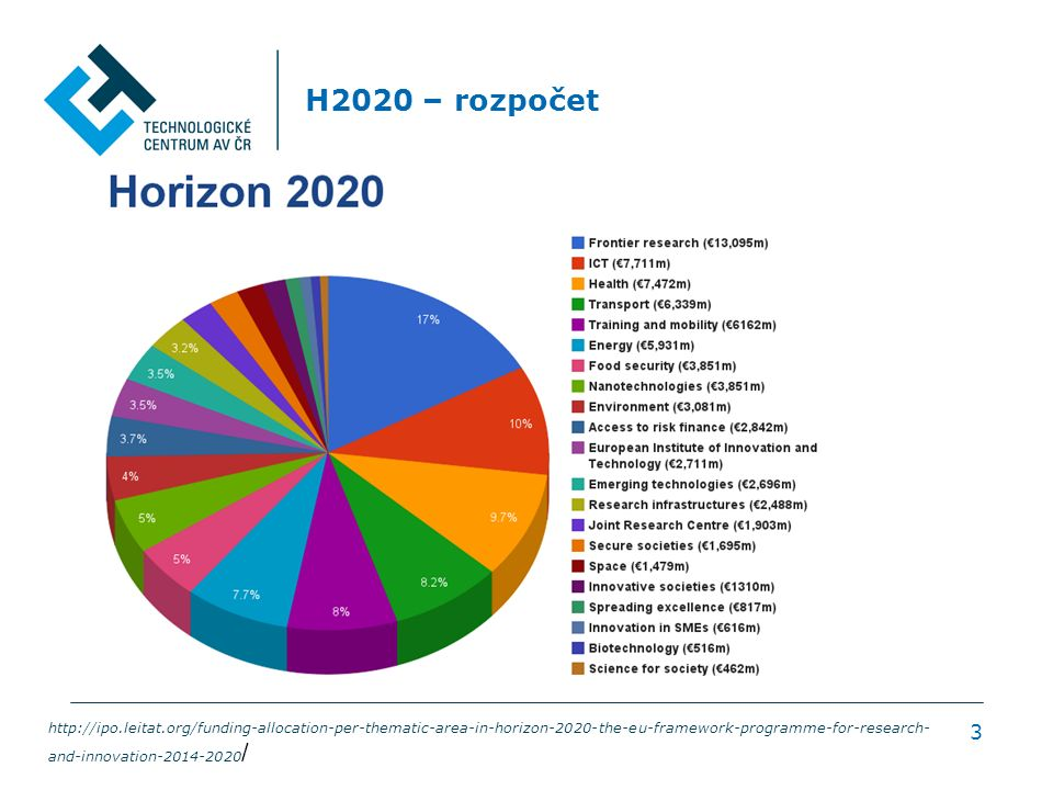 H2020 – rozpočet 3 http://ipo.leitat.org/funding-allocation-per-thematic-area-in-horizon-2020-the-eu-framework-programme-for-research- and-innovation-2014-2020 /