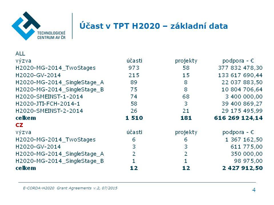 H2020 – účast v TPT EU28, počet týmů 5 E-CORDA-H2020 Grant Agreements v.2, 07/2015