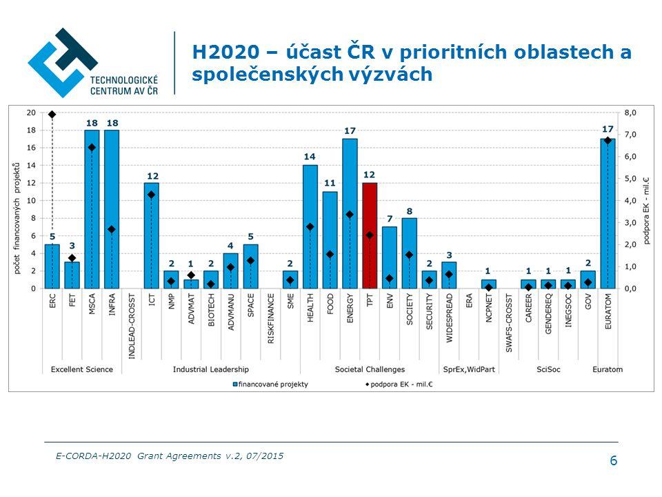 H2020 – účast ČR v prioritních oblastech a společenských výzvách 6 E-CORDA-H2020 Grant Agreements v.2, 07/2015