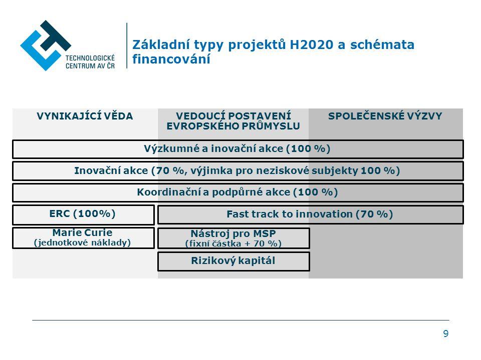 9 Základní typy projektů H2020 a schémata financování VYNIKAJÍCÍ VĚDAVEDOUCÍ POSTAVENÍ EVROPSKÉHO PRŮMYSLU SPOLEČENSKÉ VÝZVY Marie Curie (jednotkové náklady) Výzkumné a inovační akce (100 %) Inovační akce (70 %, výjimka pro neziskové subjekty 100 %) Koordinační a podpůrné akce (100 %) Fast track to innovation (70 %) ERC (100%) Nástroj pro MSP (fixní částka + 70 %) Rizikový kapitál
