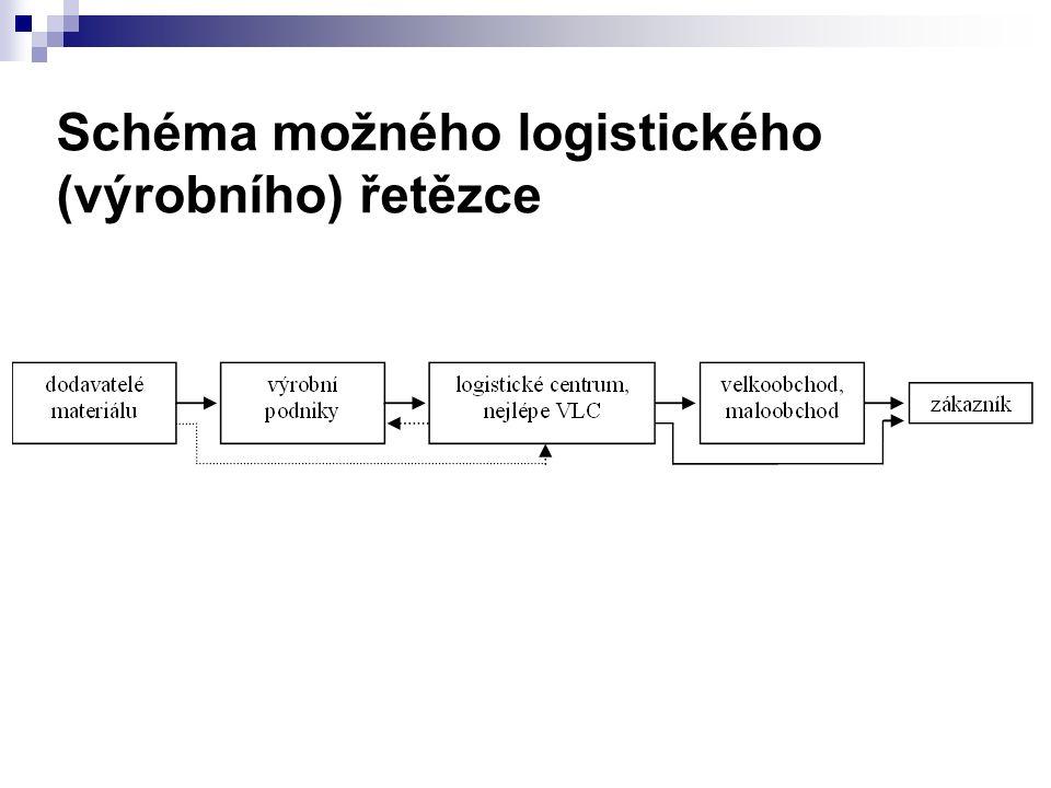 Schéma možného logistického (výrobního) řetězce