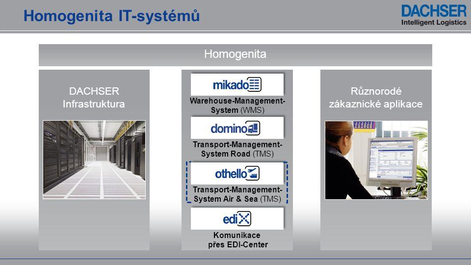 Homogenita IT-systémů Homogenita DACHSER Infrastruktura Různorodé zákaznické aplikace